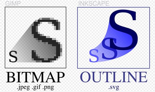 الفرق بين Vector و Bitmap