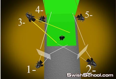 كيفية عمل الفرش الاخضر المستخدم فى الخدع والحركات