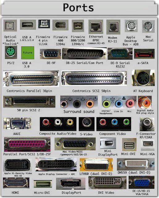 بورتات الكمبيوتر مجمعه بصوره و احده