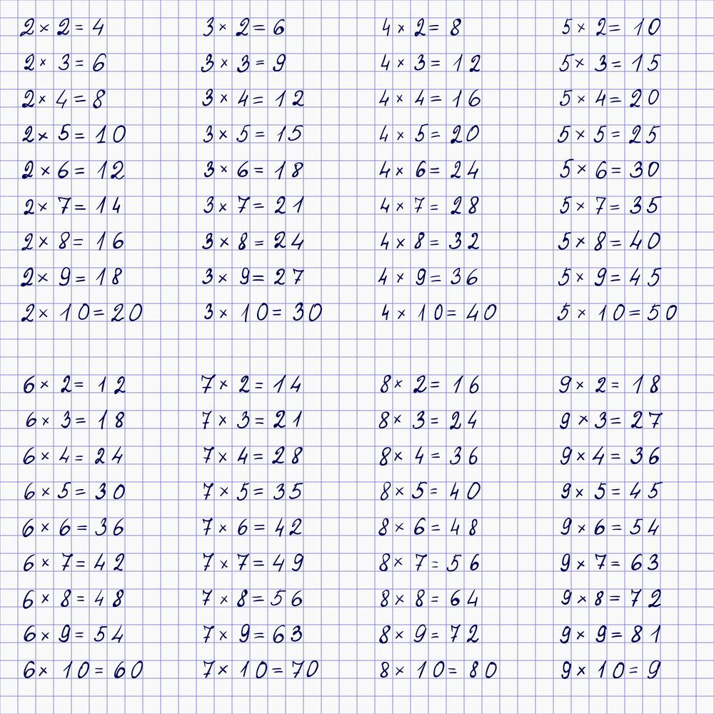 جدول الضرب 3 صور و تصاميم جدول الضرب