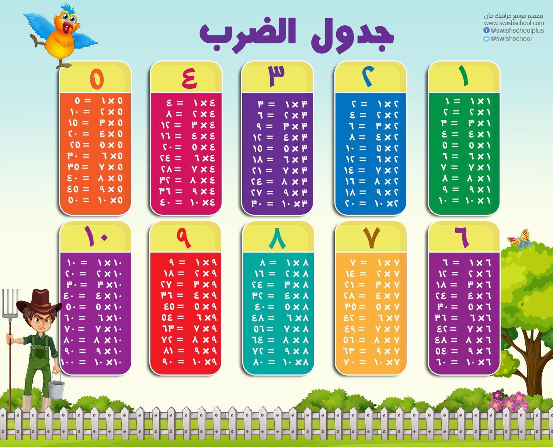 جدول الضرب عربي جدول الضرب أرقام عربي